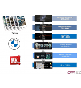 MIB2 STD Yazılım Güncellemesi